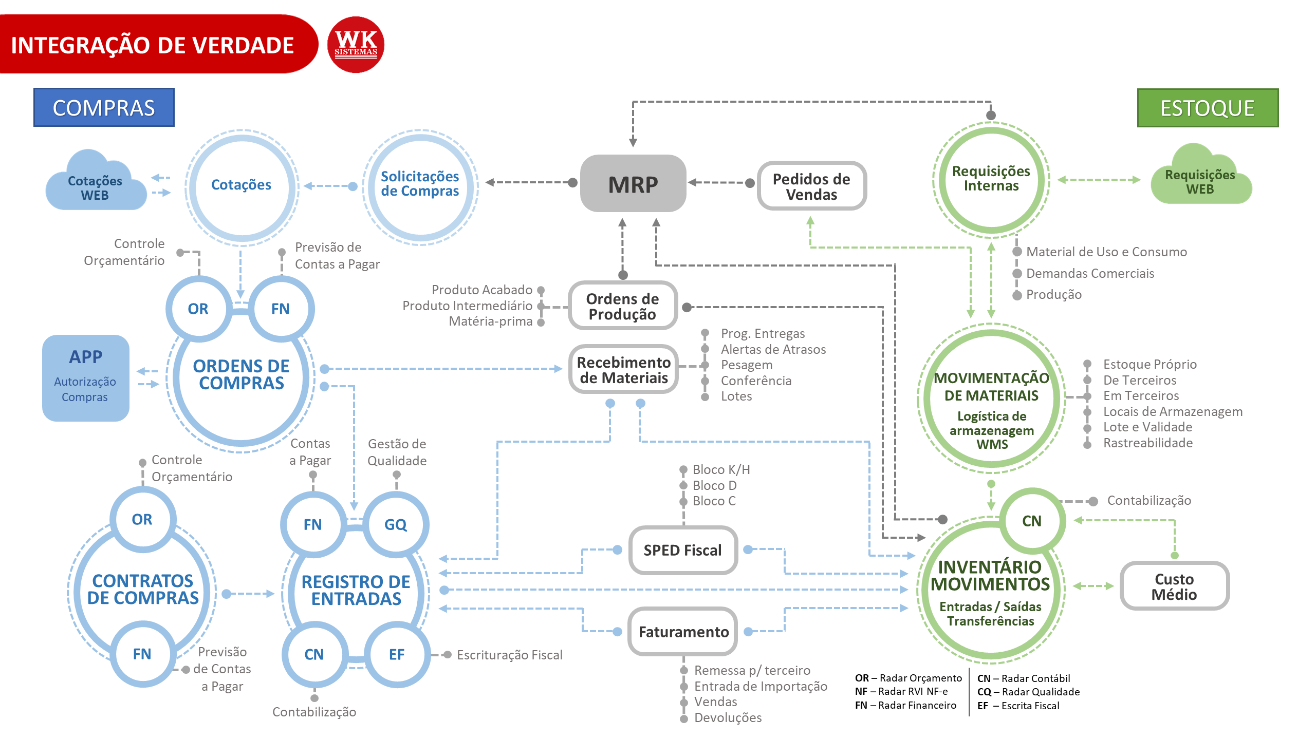 Infográfico ERP WK Materiais